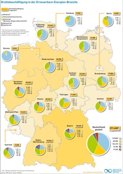 Windenergie sorgt für mehr Jobs im Norden
