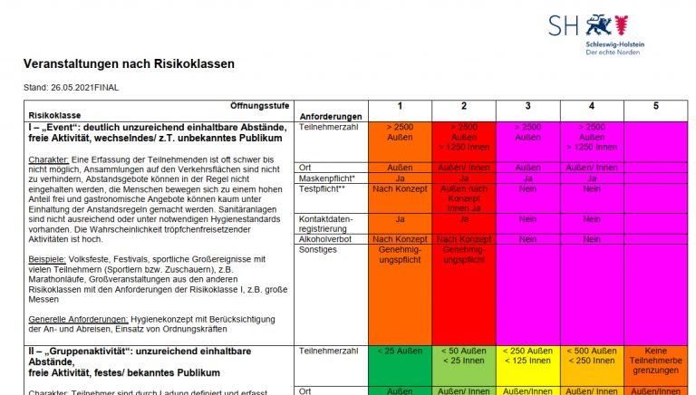 Schleswig-Holstein beschließt weitere Lockerungen zum 31.5.2021 – Neuer Stufenplan